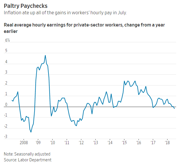 Inflation ate up all of the gains in workers' hourly pay in July.