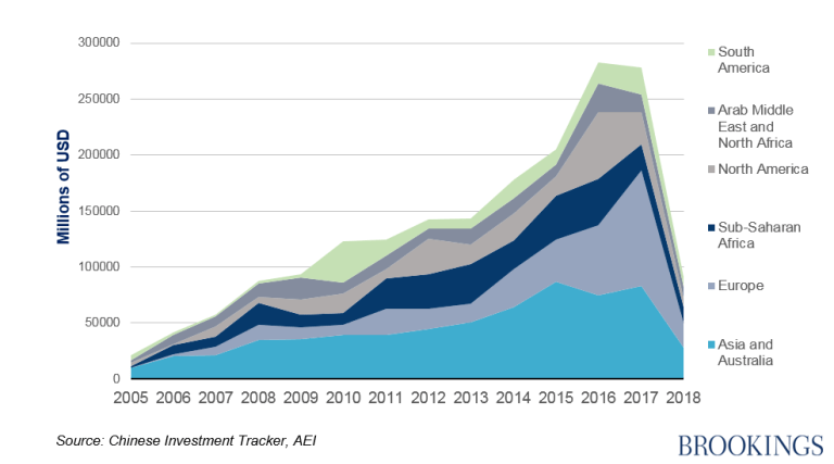 Global Chinese investment since 2005