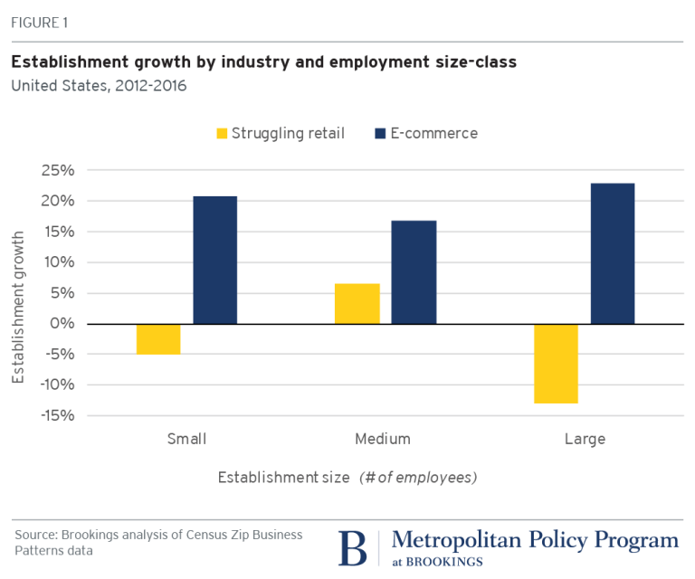 Establishment growth by industry and employment size-class, United States, 2012-2016