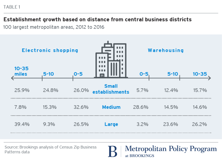 Table 1. Establishment growth based on distance from central business districts, 100 largest metropolitan areas, 2012 to 2016