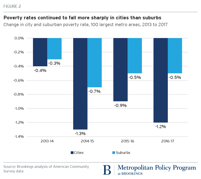 Change in city and suburban poverty rate