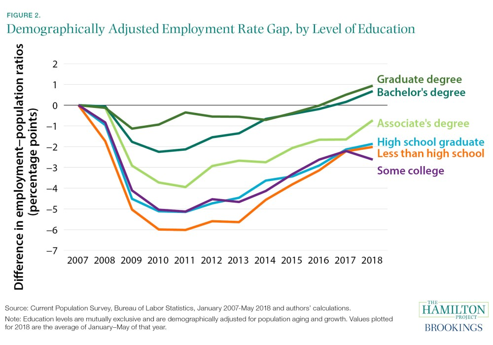 Demographically Adjusted Employment Rate Gap, by Level of Education