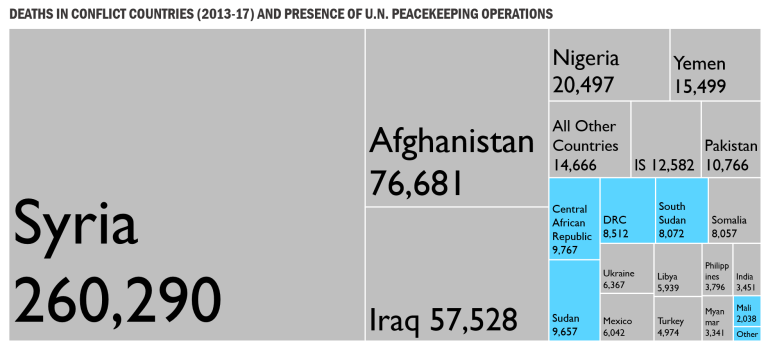 Deaths in conflict countries (2013-17) and presence of U.N. peacekeeping operations