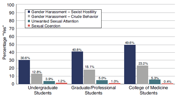 Graphic from the National Academy of Sciences report on sexual harassment in academia.