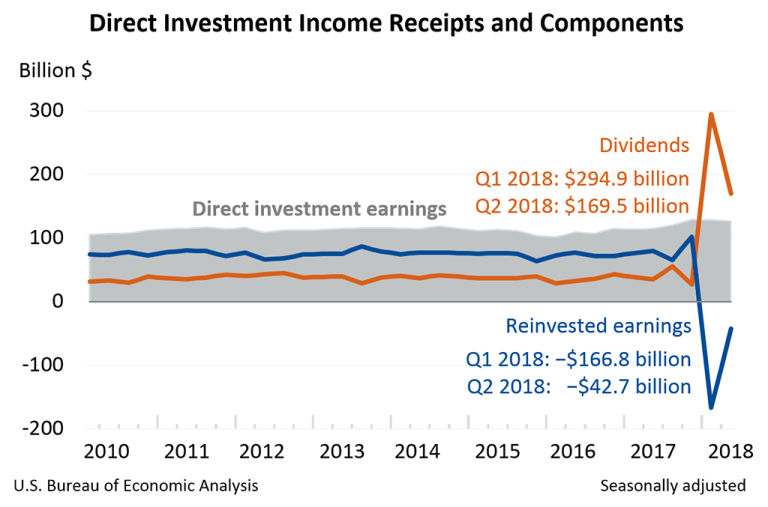 Direct Investment Income Receipts and Components for US Parent Companies, 2010-2018