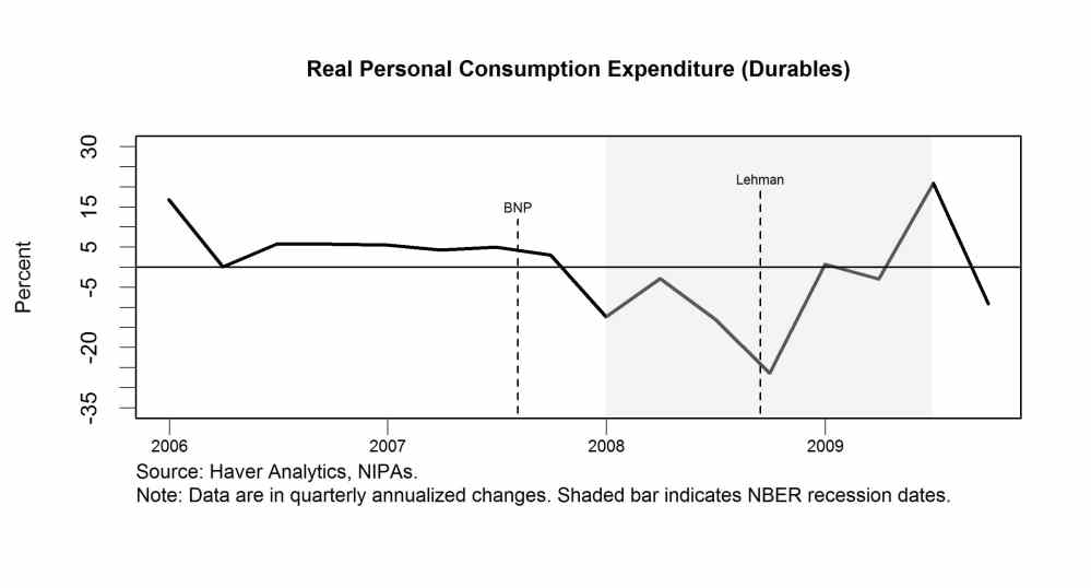 Real personal consumption expenditure (durables)