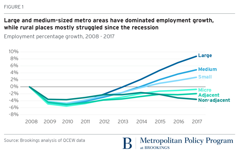 Large and medium-sized metro areas have dominated employment growth, while rural places mostly struggled since the recession