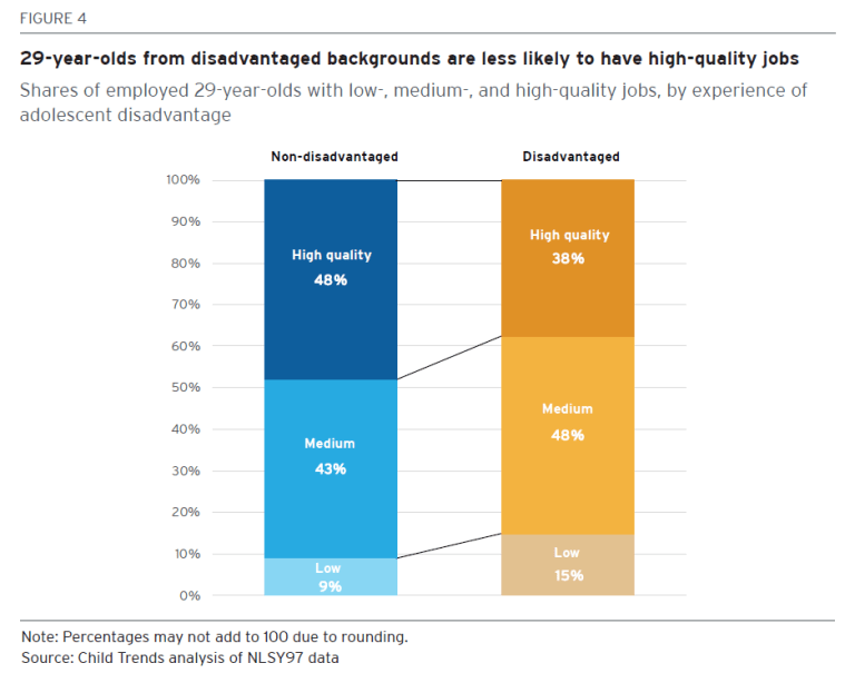 29-year-olds from disadvantaged backgrounds are less likely to have high-quality jobs