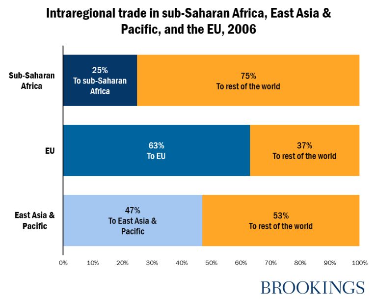 Intraregional trade in sub-Saharan Africa, East Asia & Pacific, and the EU, 2006