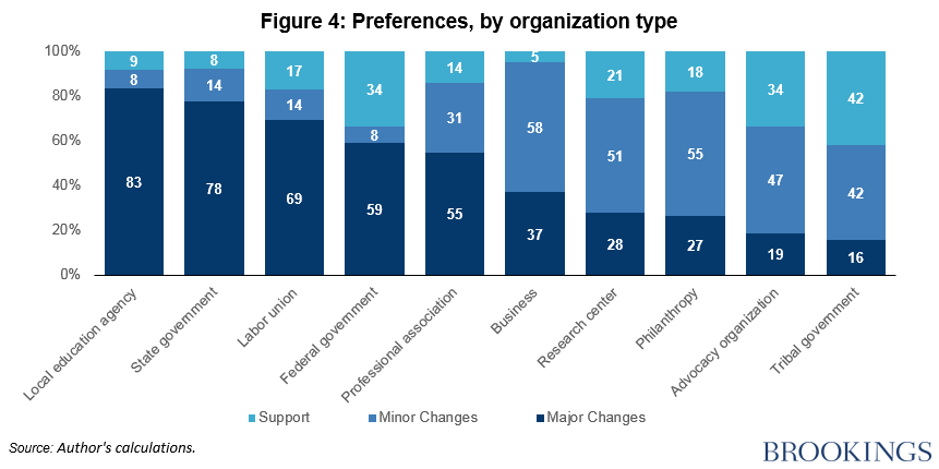 Fig 4 preference, by organization type