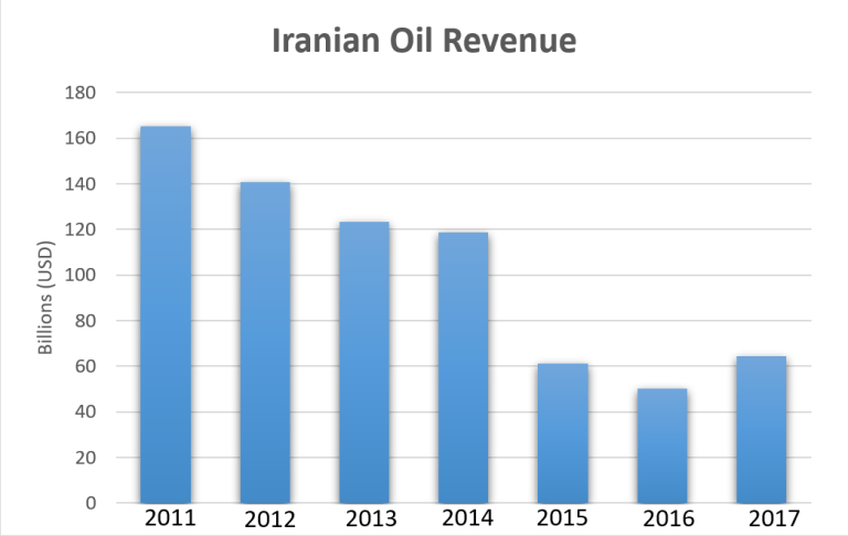 Source: Iranian Oil Revenue – U.S. Energy Information Administration – EIA – Independent Statistics and Analysis