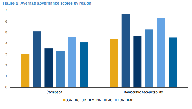 Average governance scores by region