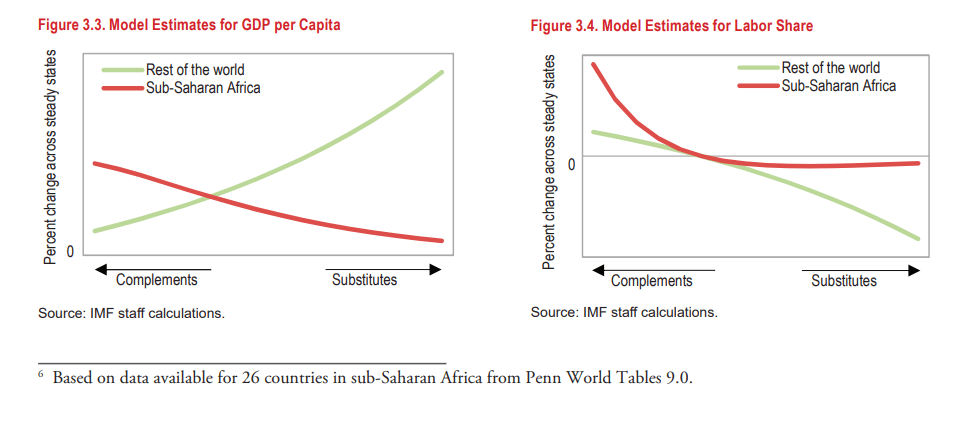 Model Estimates for GDP per Capita and labor share, sub-Saharan Africa vs. rest of the world