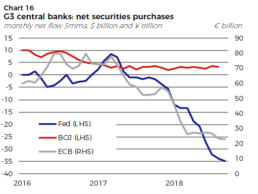 G3 central banks net securities purchases, 2016-2018