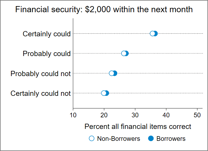 Financial literacy scores by financial security and borrowing status