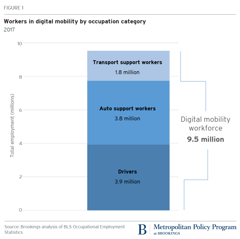 Workers in digital mobility by occupation category