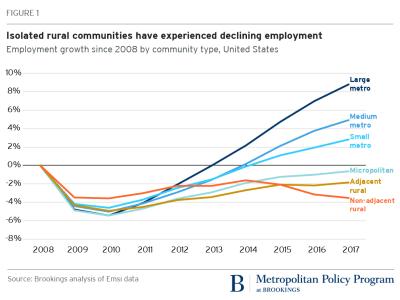 U.S. employment by community type