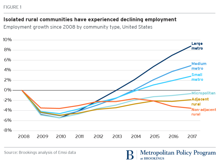 U.S. employment by community type