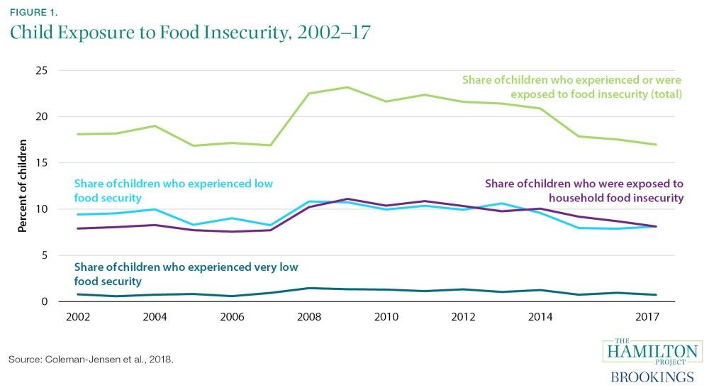 map of child exposure to food insecurity