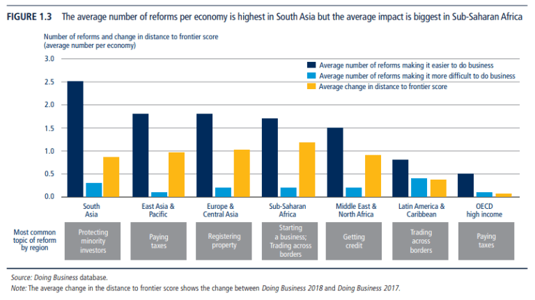 The average number of reforms per economy is highest in South Asia but the average impact is biggest in sub-Saharan Africa
