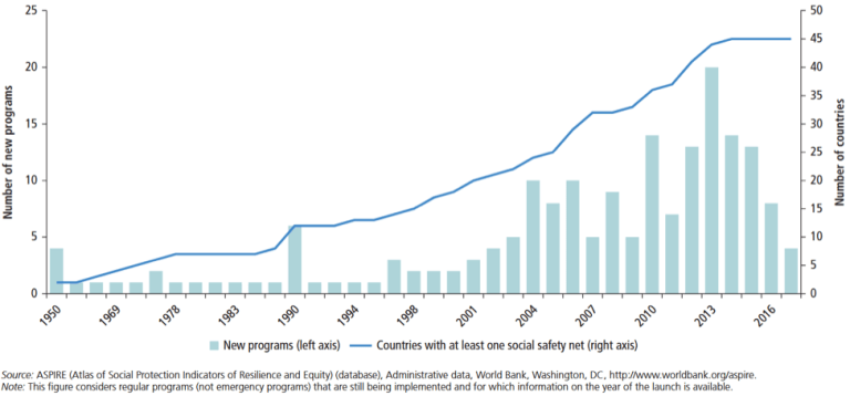 Figure 2: More social safety programs have been launched in recent years