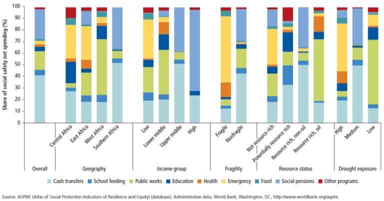 Figure 3: The composition of social safety net portfolios is diverse