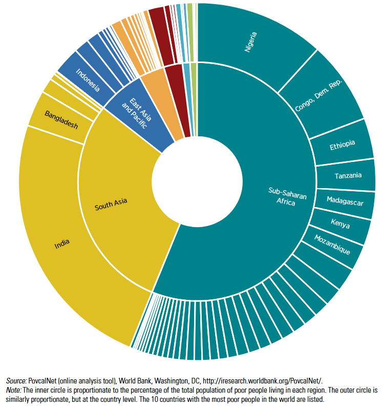 Distribution of global poor by region and country, 2015
