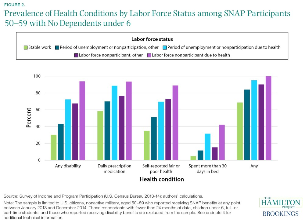 Prevalence of Health Conditions by Labor Force Status among SNAP Participants 50–59 with No Dependents under 6