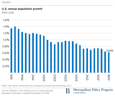 Figure 1 U.S. annual population growth