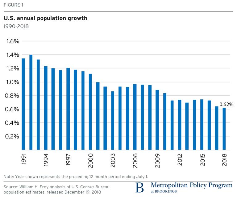 Figure 1 U.S. annual population growth