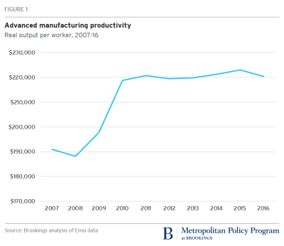 Advanced manufacturing productivity