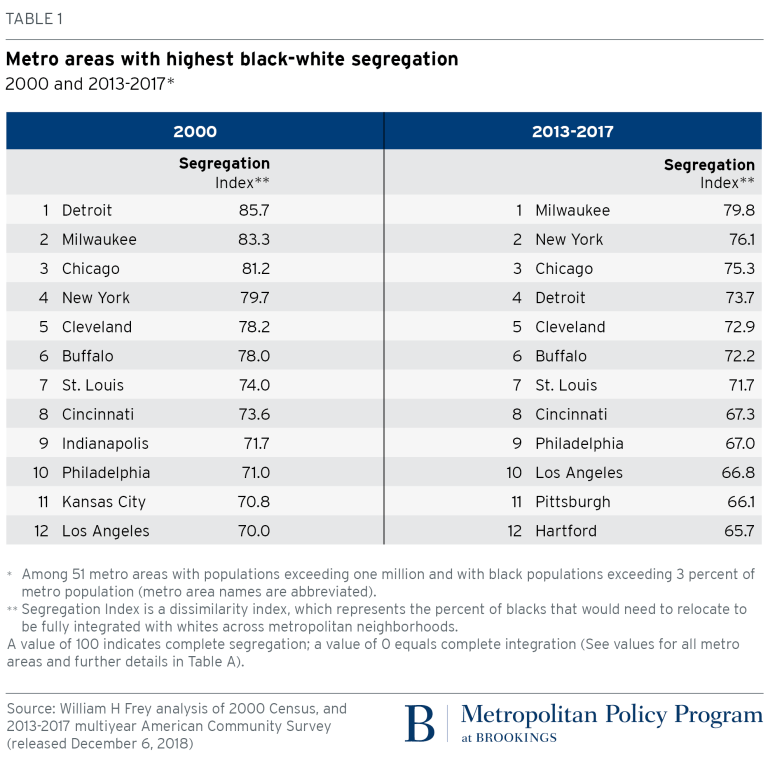 Table: Metro areas with highest black-white segregation