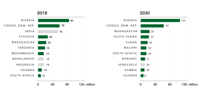 Global Poverty Ranking: African countries will represent 9 out of the top 10 by 2030