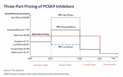 Three-part pricing of PCSK9 inhibitors