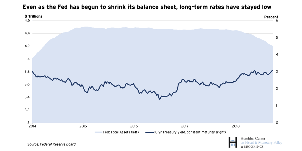 Even as the Fed has begun to shrink its balance sheet, long-term rates have stayed low