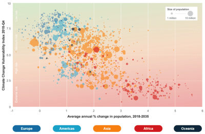Figure of the week: The relationship between population growth and climate change
