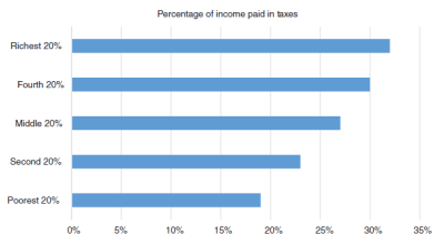 Chart showing that each successively richer quintile of Americans pays slightly more income taxes than the last, with the poorest 20% under 20% of their income and the richest just over 30%.