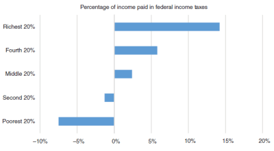 Chart showing that the two poorest quintiles of Americans get more in federal income tax refunds than they pay.