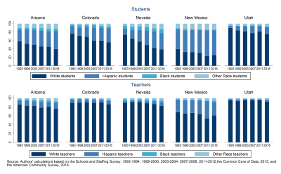 Figure 1: Student and teacher demographics in the Mountain West