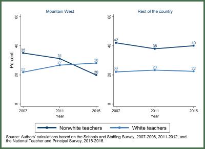 Figure 2: Percent of novice teachers entering through non-traditional pathways
