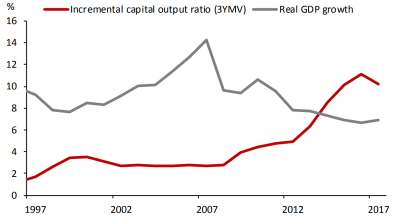 Incremental capital-output radio and GDP growth