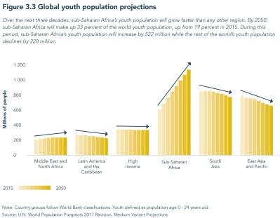 Foresight Africa: Global youth population projections