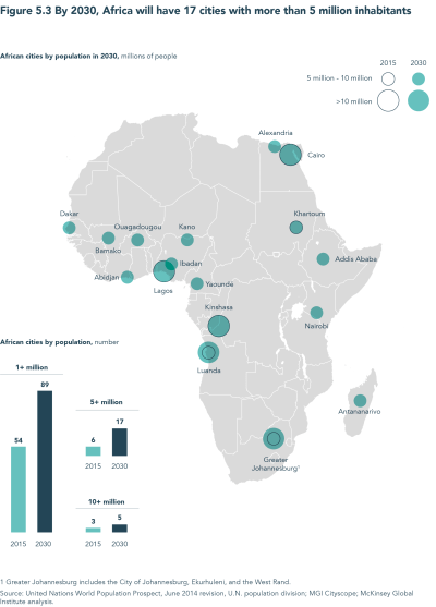 Foresight Africa: By 2030, Africa will have 17 cities with more than 5 million inhabitants