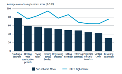Resolving insolvency is the area with biggest gap between sub-Saharan African economies and OECD high-income economies