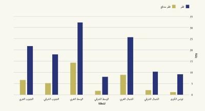 Figure 1 Arabic