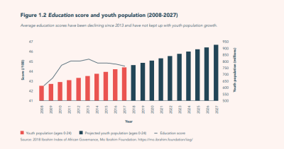 Education score and youth population (2008-2027)
