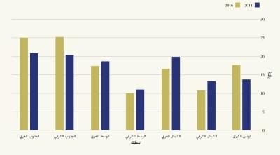 Figure 2 Arabic