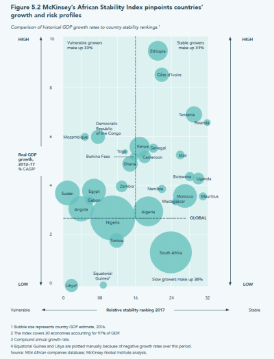 McKinsey's African Stability Index pinpoints countries' growth and risk profiles