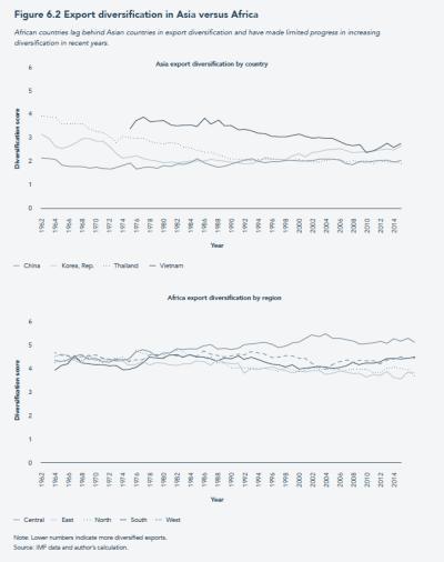 Export diversification in Asia versus Africa