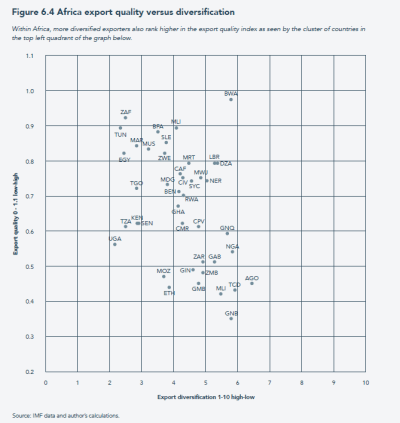 Africa export quality versus diversification